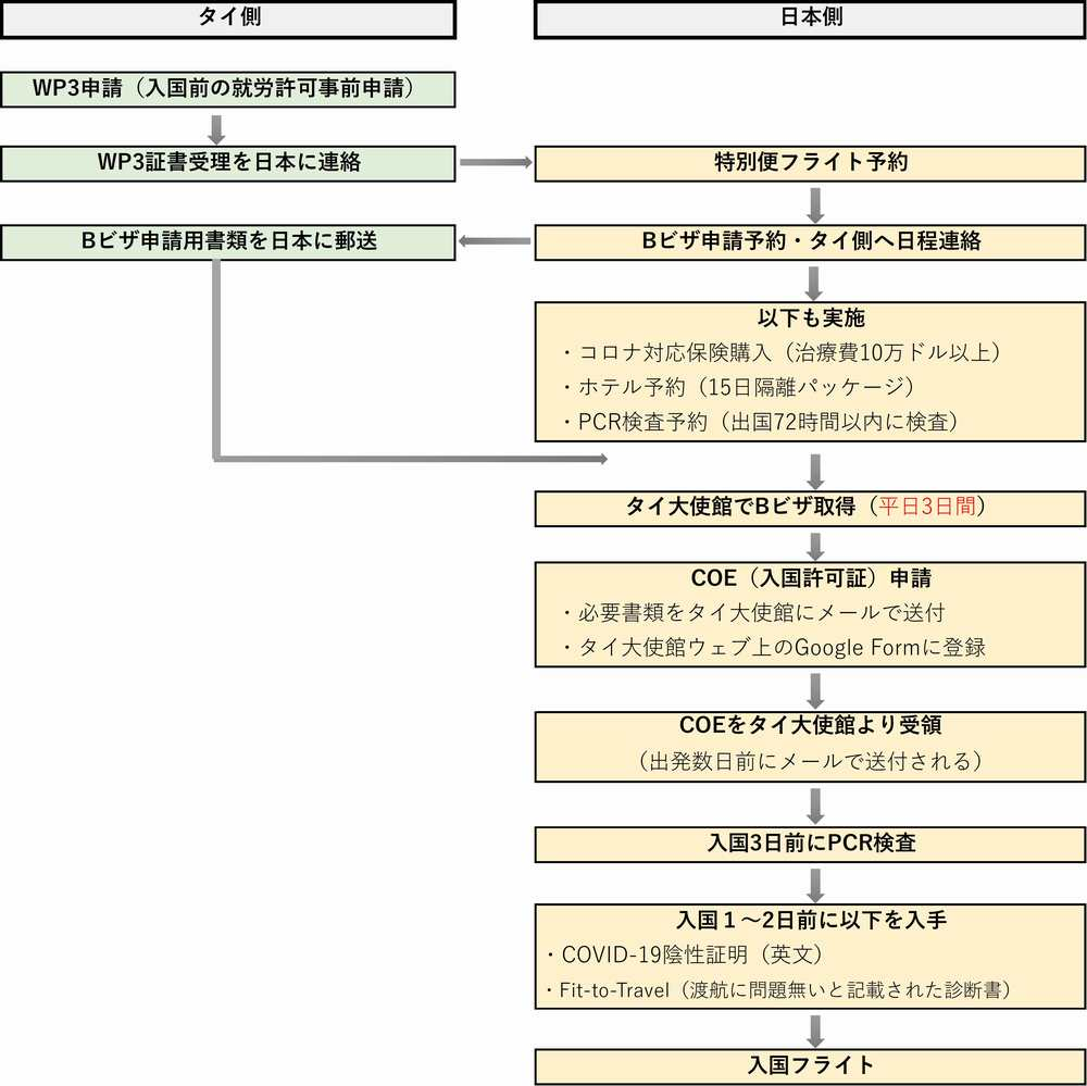 "WP3申請(入国前の就労許可事前申請)     WP3証書受理を日本に連絡特別便フライト予約 Bビザ申請用書類を日本に郵送Bビザ申請予約・タイ側へ日程連絡 コロナ対応保険購入(治療費10万ドル以上) ホテル予約(15日隔離パッケージ) PCR検査予約(出国72時間以内に検査)  タイ大使館でBビザ取得(平日3日間) COE(入国許可証)申請 必要書類をタイ大使館にメールで送付 タイ大使館ウェブ上のGoogle Formに登録 ""COEをタイ大使館より受領 (出発数日前にメールで送付される) 入国3日前にPCR検査 入国1~2日前に以下を入手 COVID-19陰性証明(英文)・Fit-to-Travel(渡航に問題無いと記載された診断書) 入国フライト"